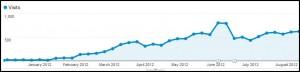 CONTOH TREND di Google Analytics