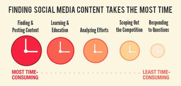 1-finding-social-media-content